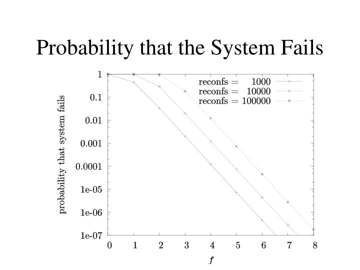 Probability that the System Fails