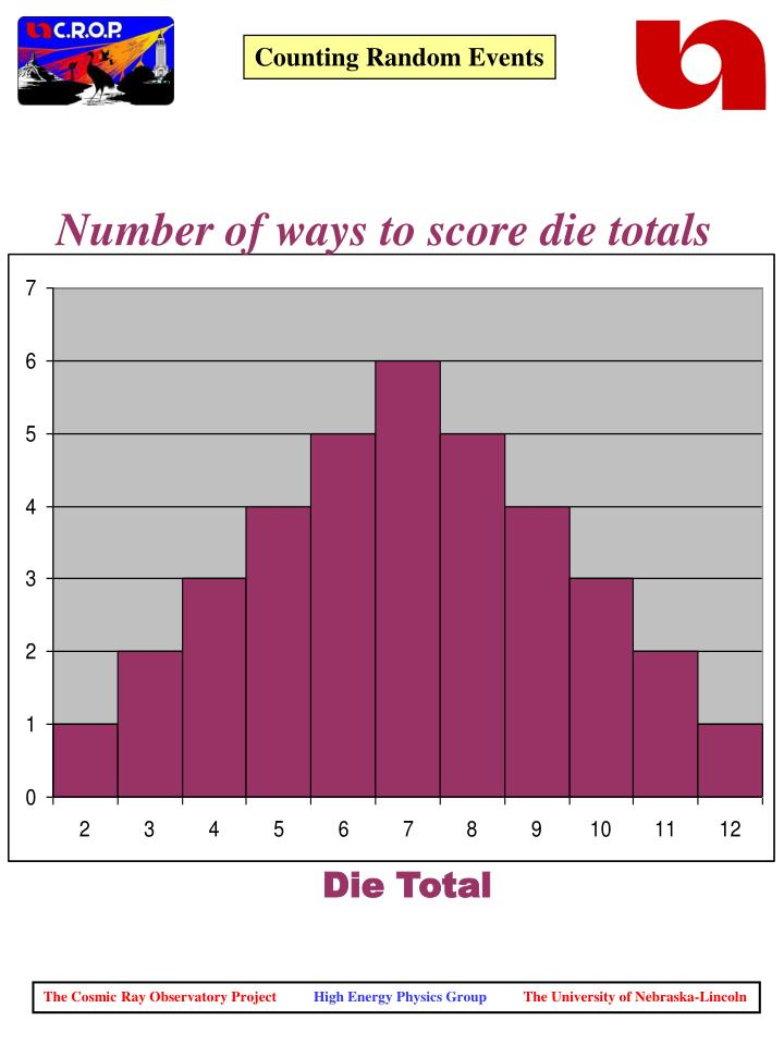 Number of ways to score die totals