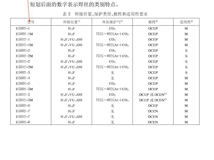 短划后面的数字表示焊丝的类别特点。