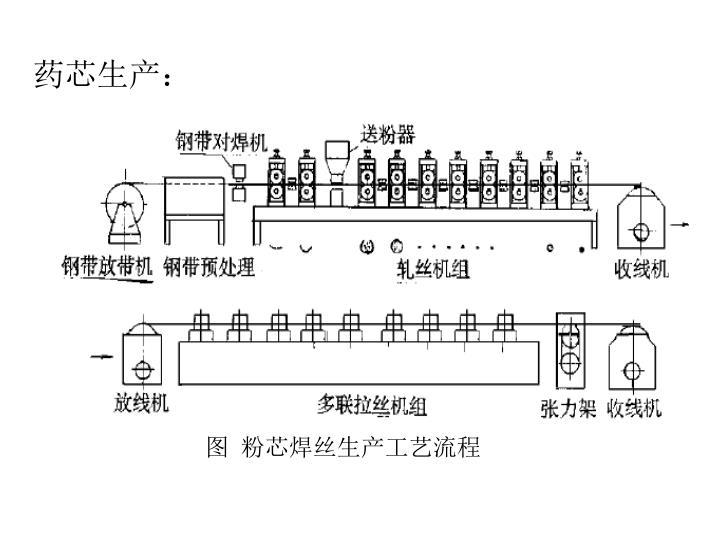 图  粉芯焊丝生产工艺流程