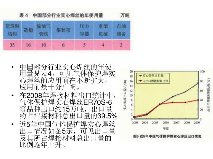 中国部分行业实心焊丝的年使用量见表