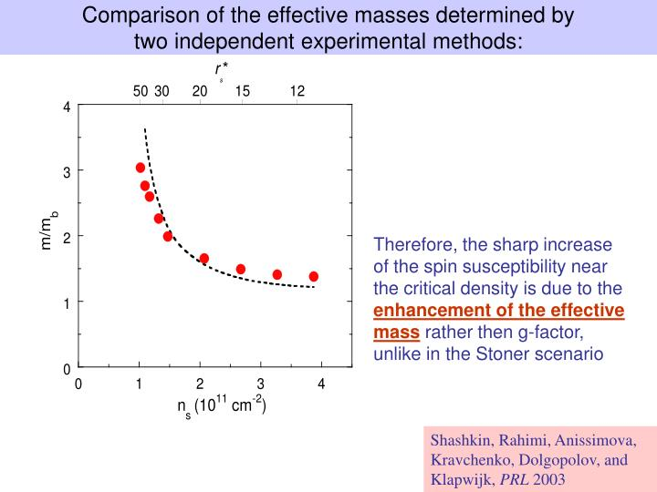 Comparison of the effective masses determined by