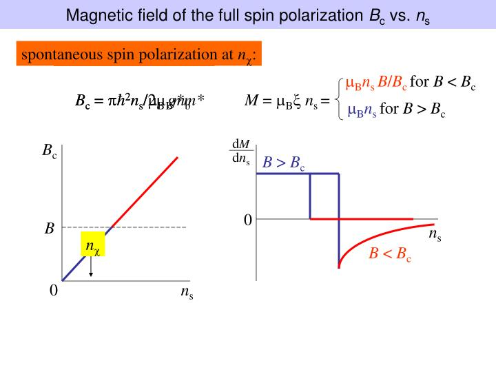 Magnetic field of the full spin polarization