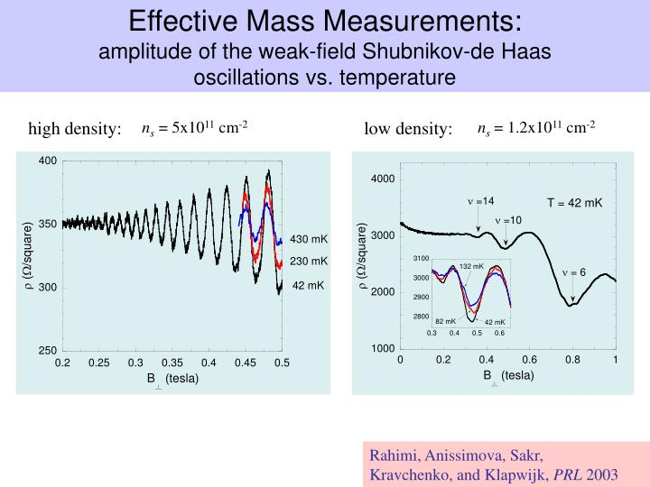 Effective Mass Measurements:
