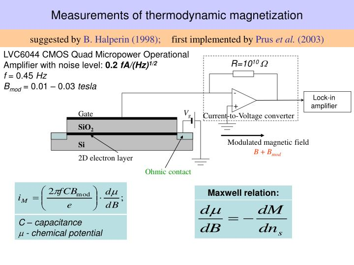 Measurements of thermodynamic magnetization
