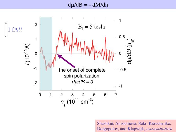 Raw magnetization data: induced current