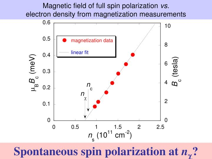 Magnetic field of full spin polarization