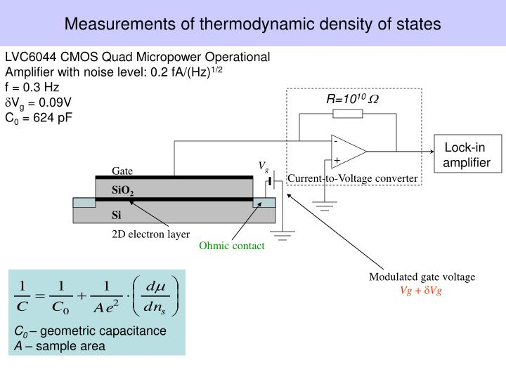 Measurements of thermodynamic density of states