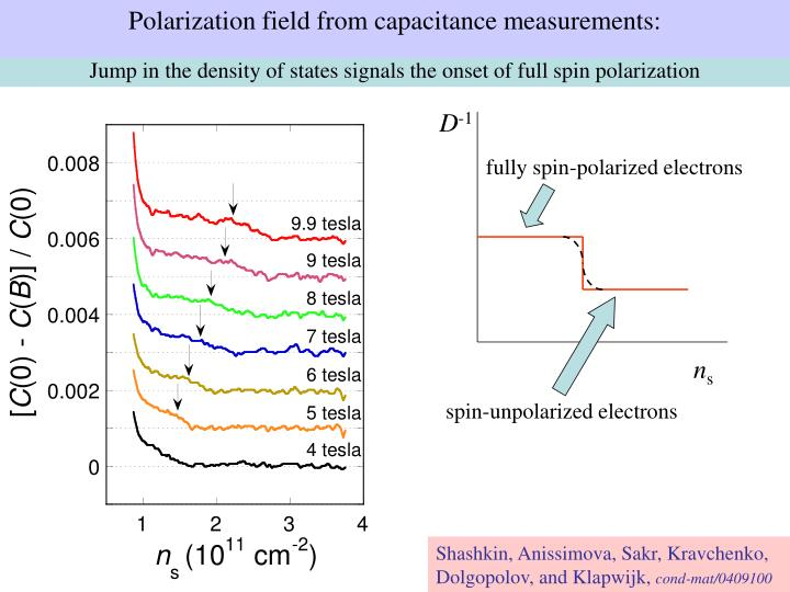 Polarization field from capacitance measurements: