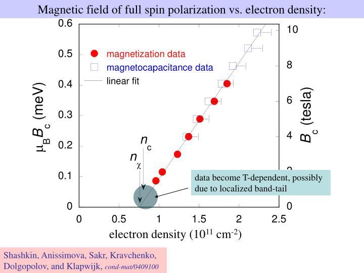Magnetic field of full spin polarization vs. electron density: