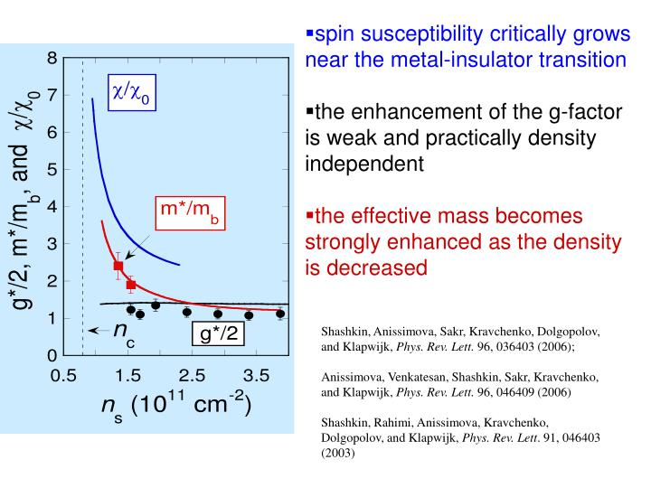 spin susceptibility critically grows near the metal-insulator transition