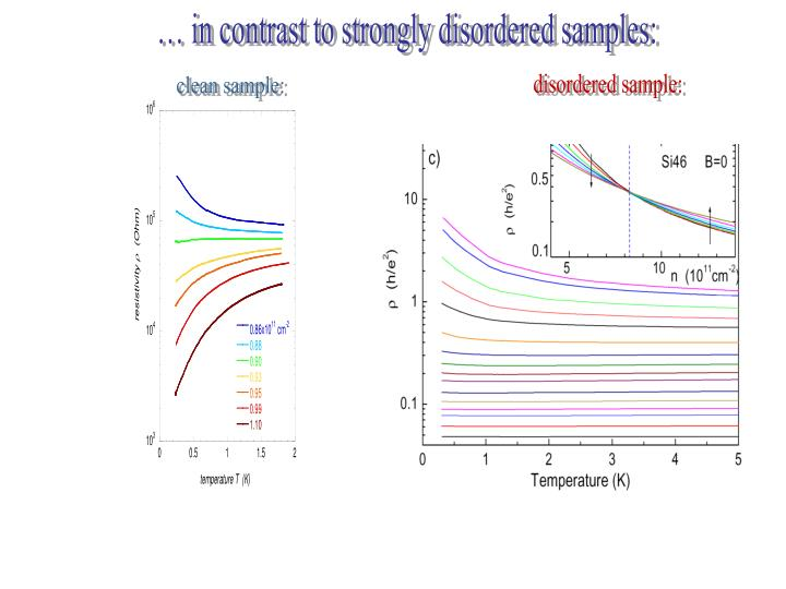 … in contrast to strongly disordered samples: