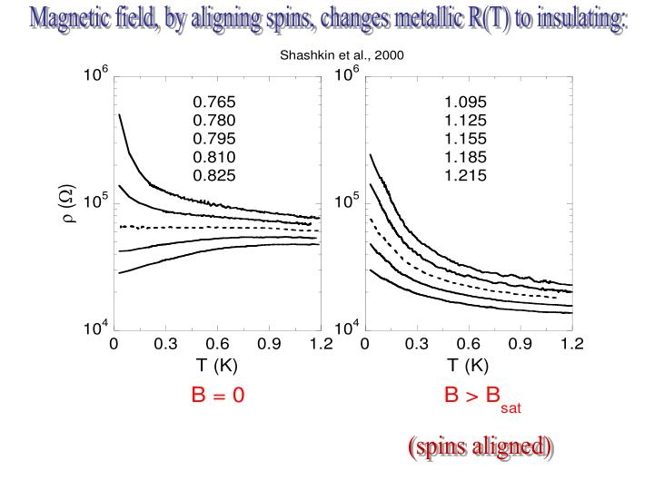Magnetic field, by aligning spins, changes metallic R(T) to insulating: