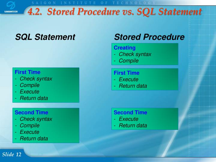 4.2.  Stored Procedure vs. SQL Statement