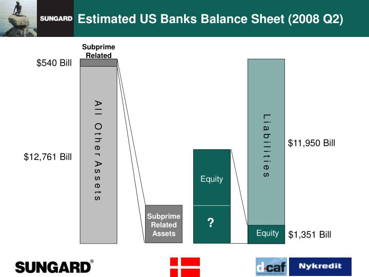 Estimated US Banks Balance Sheet (2008 Q2)