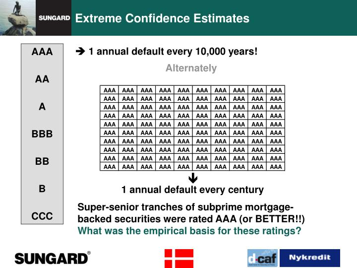 Extreme Confidence Estimates
