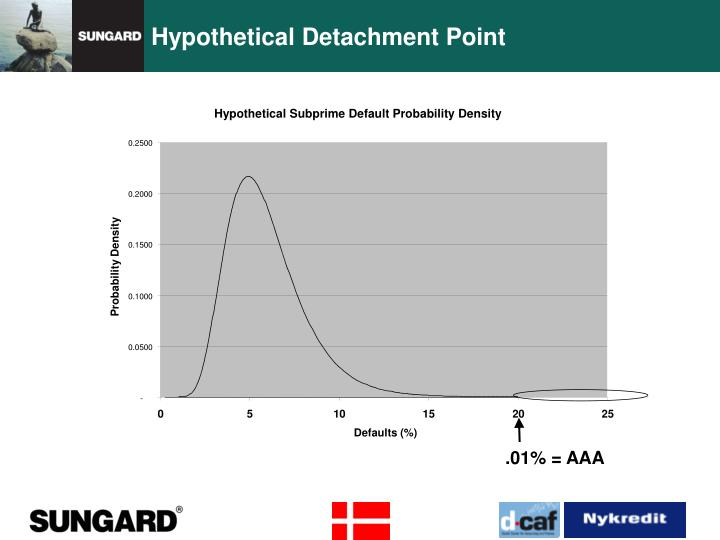 Hypothetical Detachment Point