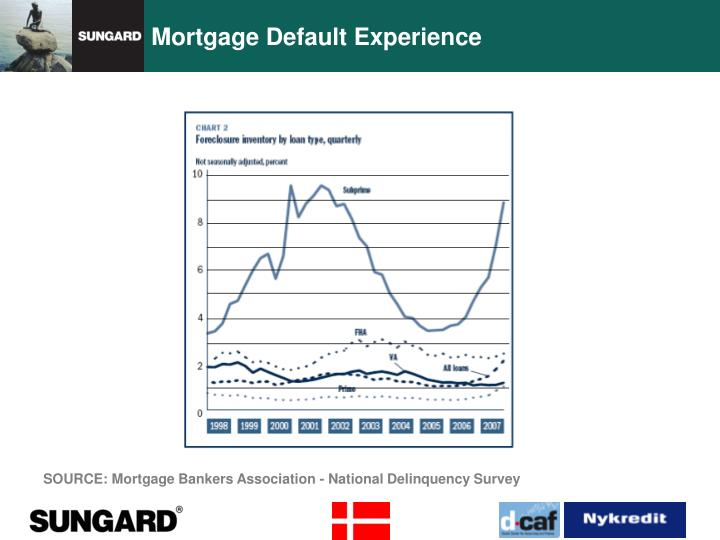 Mortgage Default Experience