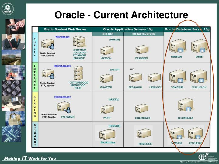 Oracle - Current Architecture