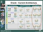 oracle current architecture