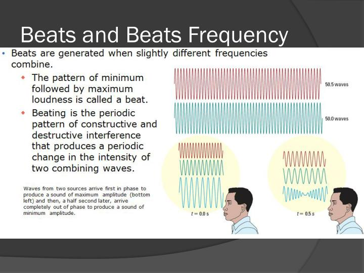 Beats and Beats Frequency