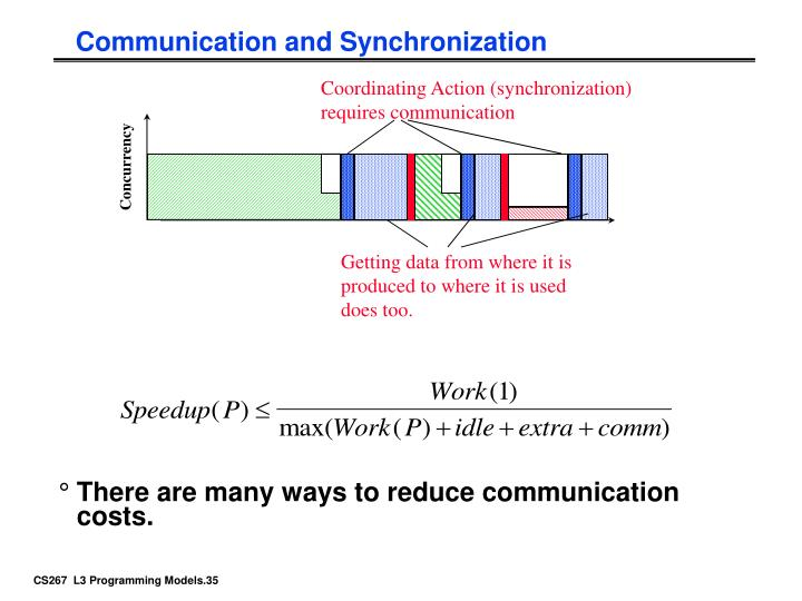 Communication and Synchronization