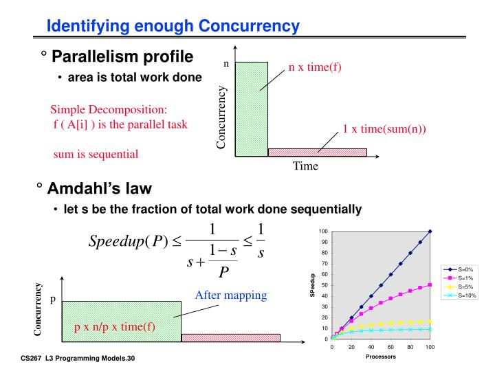 Identifying enough Concurrency