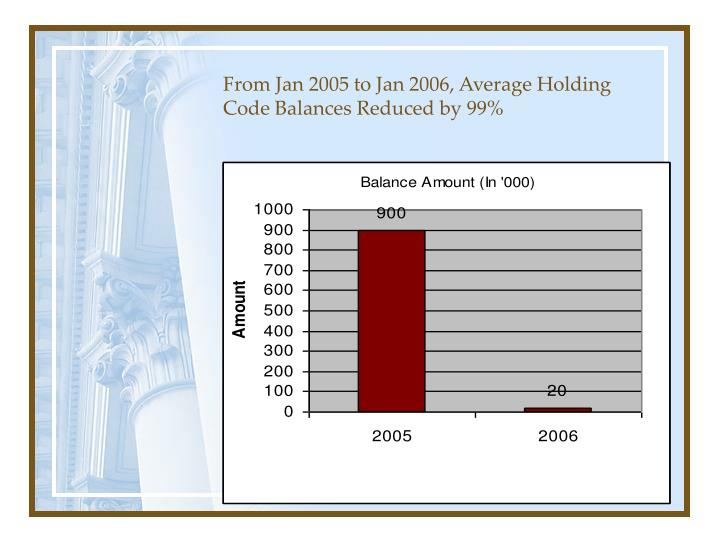 From Jan 2005 to Jan 2006, Average Holding Code Balances Reduced by 99%