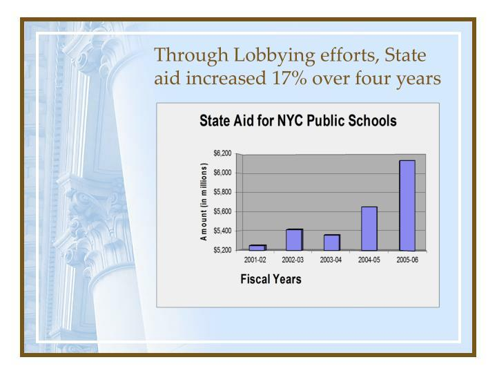 Through Lobbying efforts, State aid increased 17% over four years