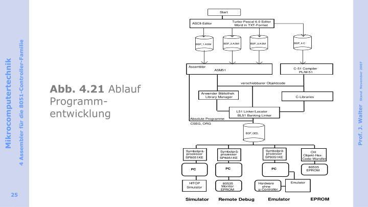 Abb. 4.21