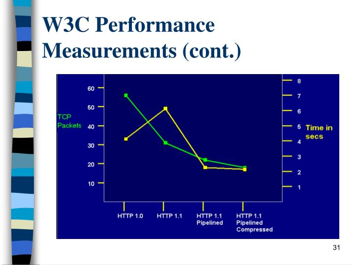 W3C Performance Measurements (cont.)