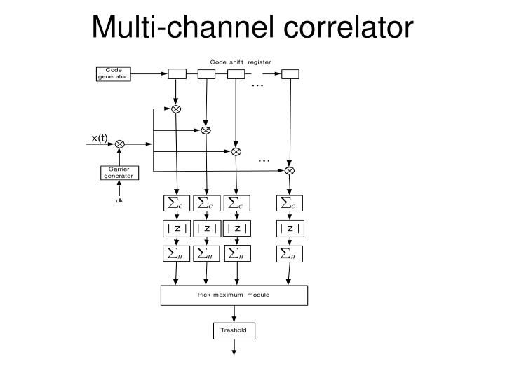 Multi-channel correlator