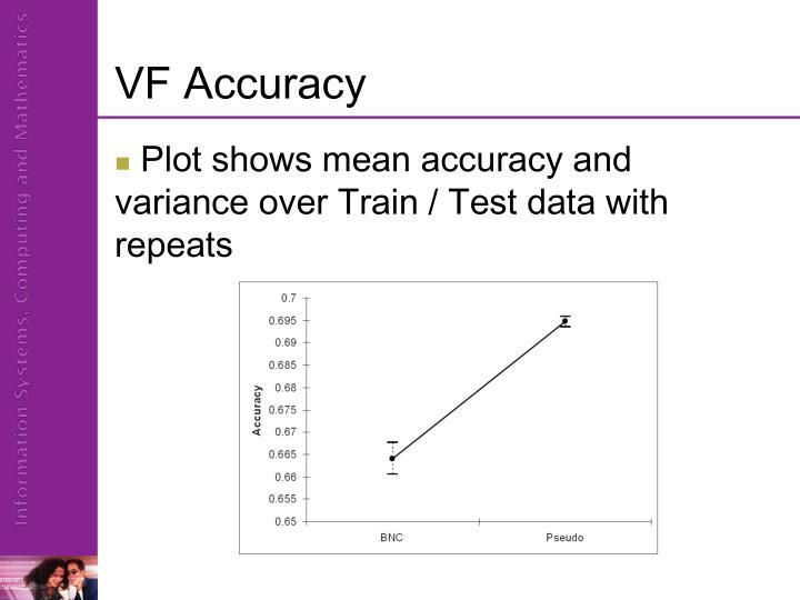 VF Accuracy