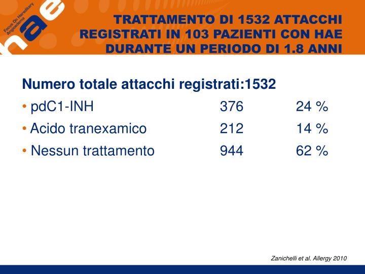 TRATTAMENTO DI 1532 ATTACCHI REGISTRATI IN 103 PAZIENTI CON HAE DURANTE UN PERIODO DI 1.8 ANNI
