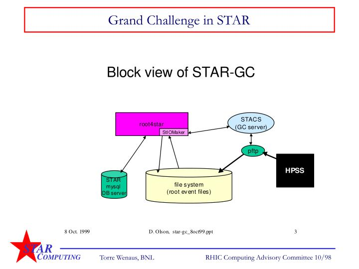 Grand Challenge in STAR