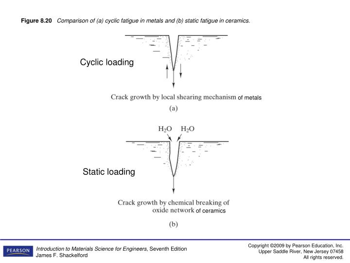 Cyclic loading