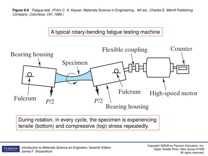 A typical rotary-bending fatigue testing machine
