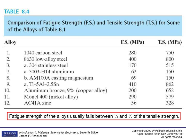 Fatigue strength of the alloys usually falls between ¼ and ½ of the tensile strength.