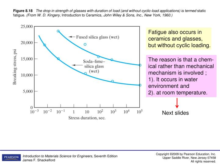 Fatigue also occurs in ceramics and glasses, but without cyclic loading.