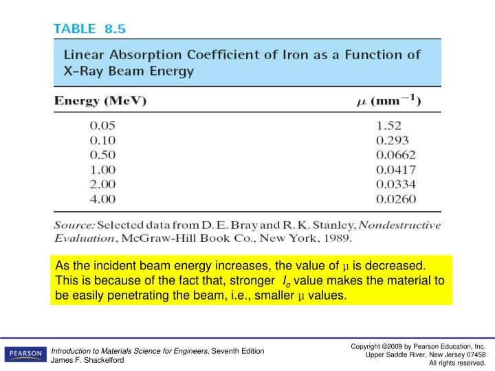 As the incident beam energy increases, the value of