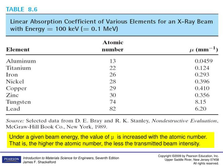 Under a given beam energy, the value of