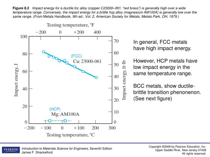 In general, FCC metals have high impact energy.