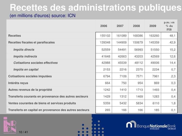 Recettes des administrations publiques