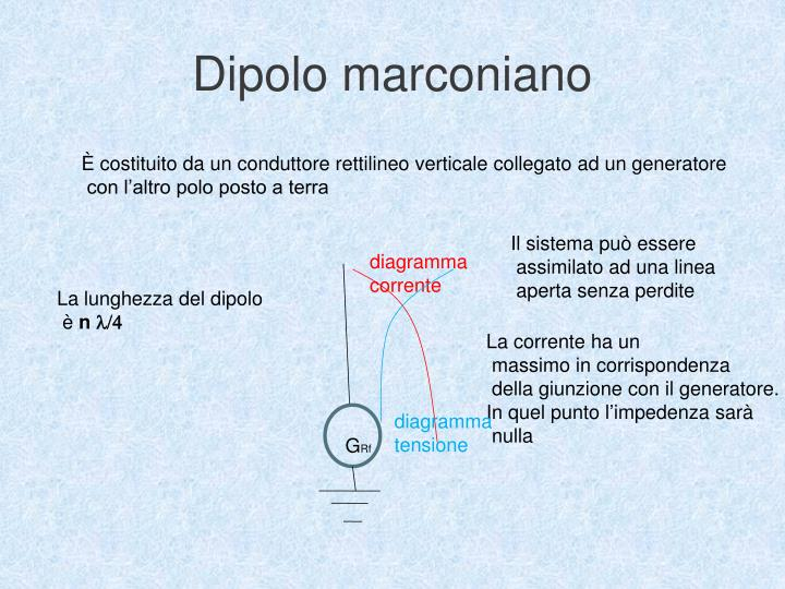 Dipolo marconiano