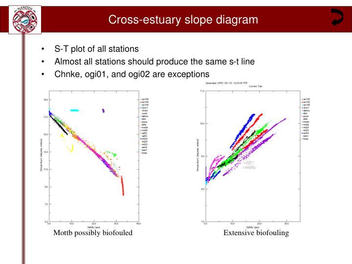 Cross-estuary slope diagram