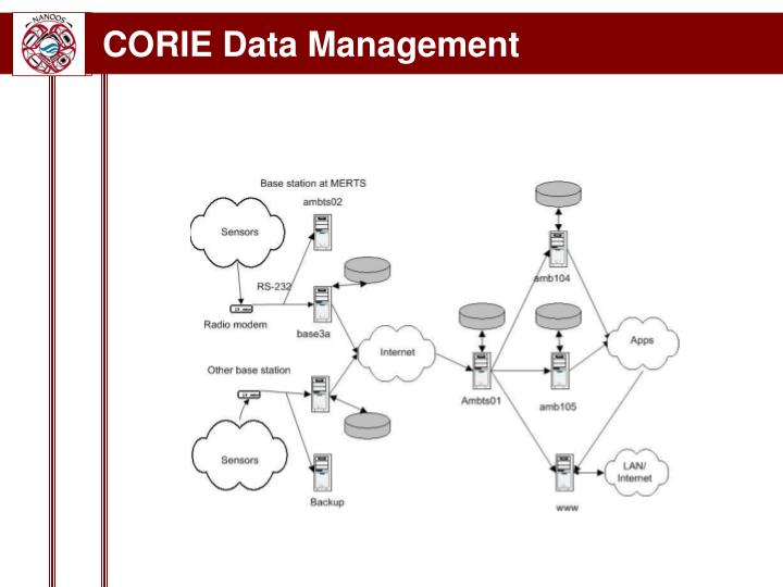 CORIE Data Management