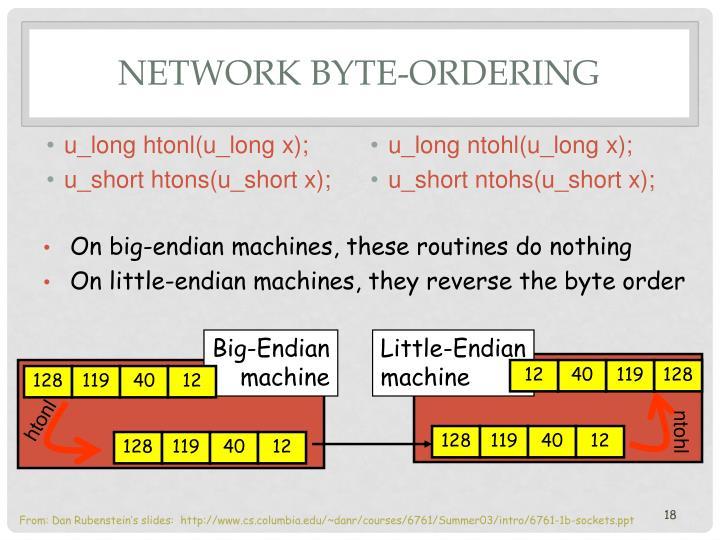 u_long htonl(u_long x);