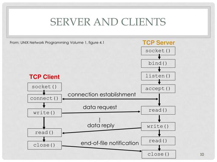 Server and clients