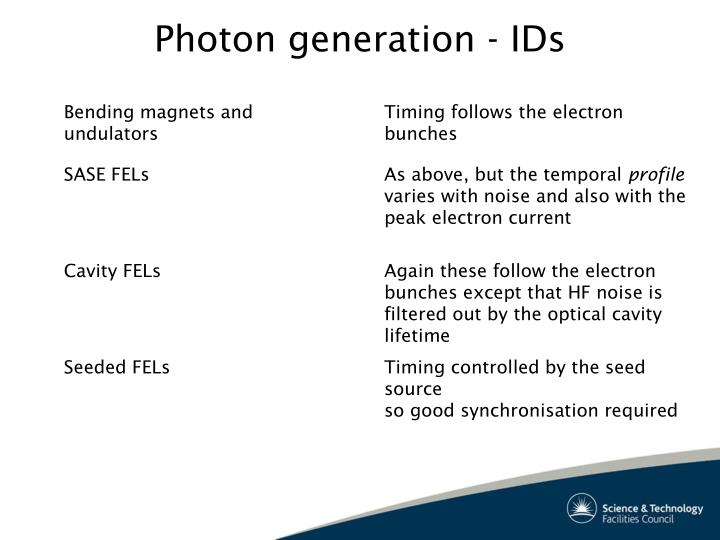 Photon generation - IDs
