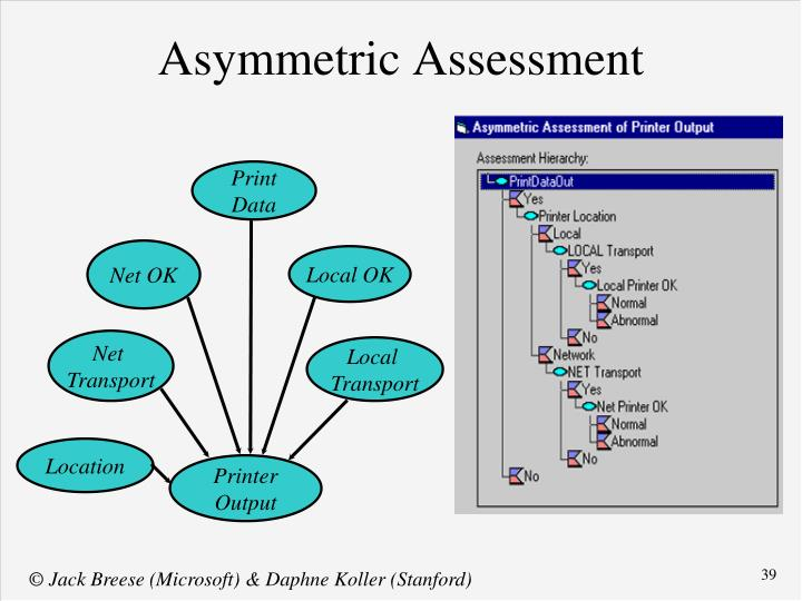 Asymmetric Assessment